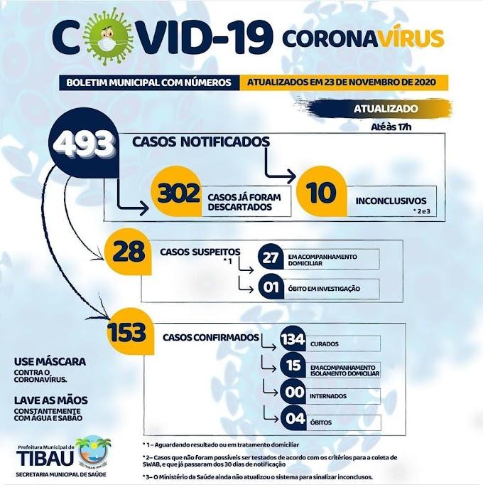 Tibau tem 15 pacientes em isolamento com Covid-19