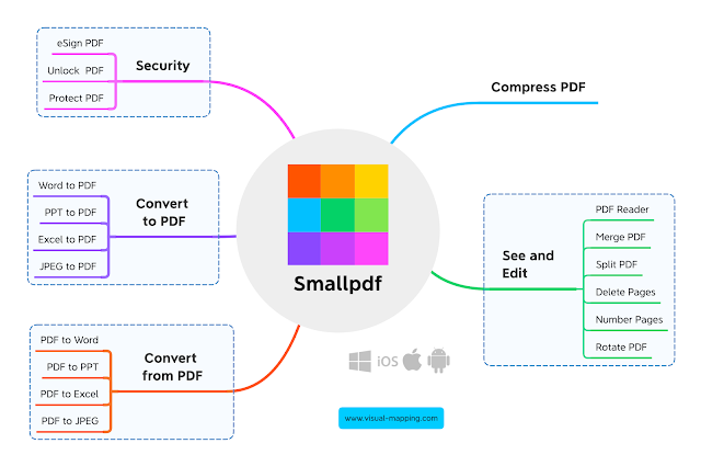 Managing PDF documents with Smallpdf