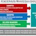 Perbedaan PTN dan PTS serta Pengertian SNMPTN, SBMPTN dan Seleksi Mandiri