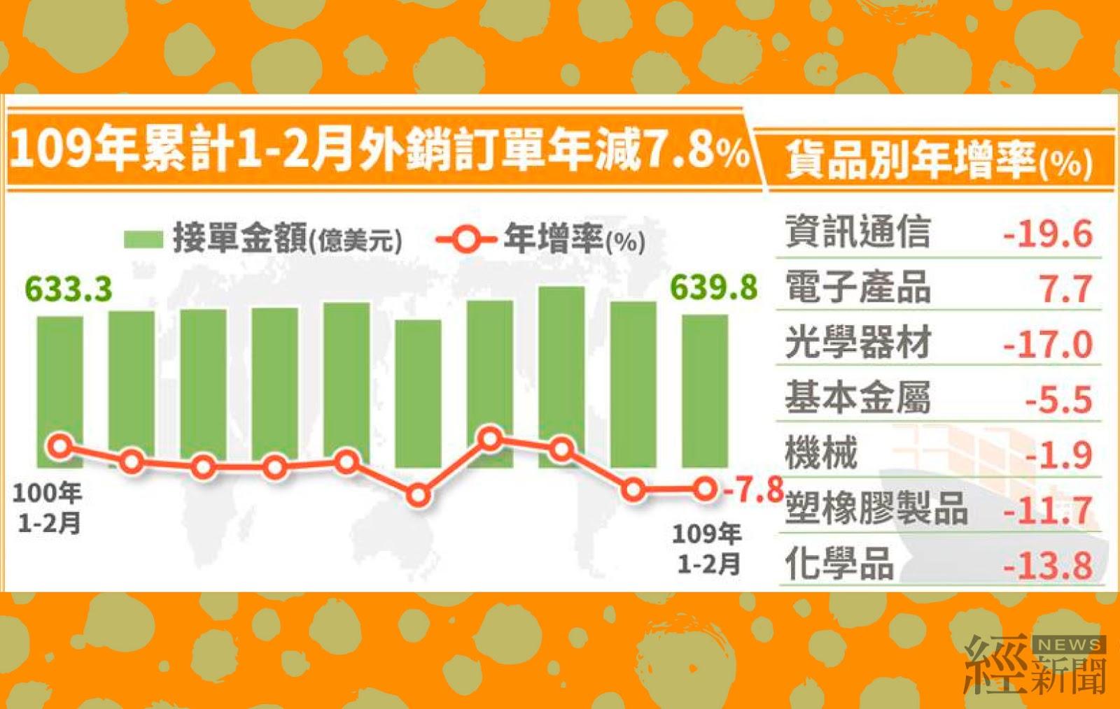 2月外銷訂單286.8億美元 年減0.8%