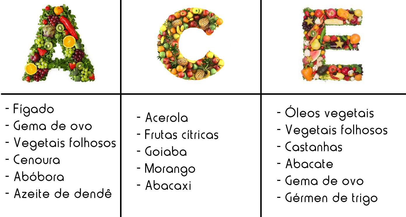 Imagem com os alimentos que contém cada uma das vitaminas mencionadas