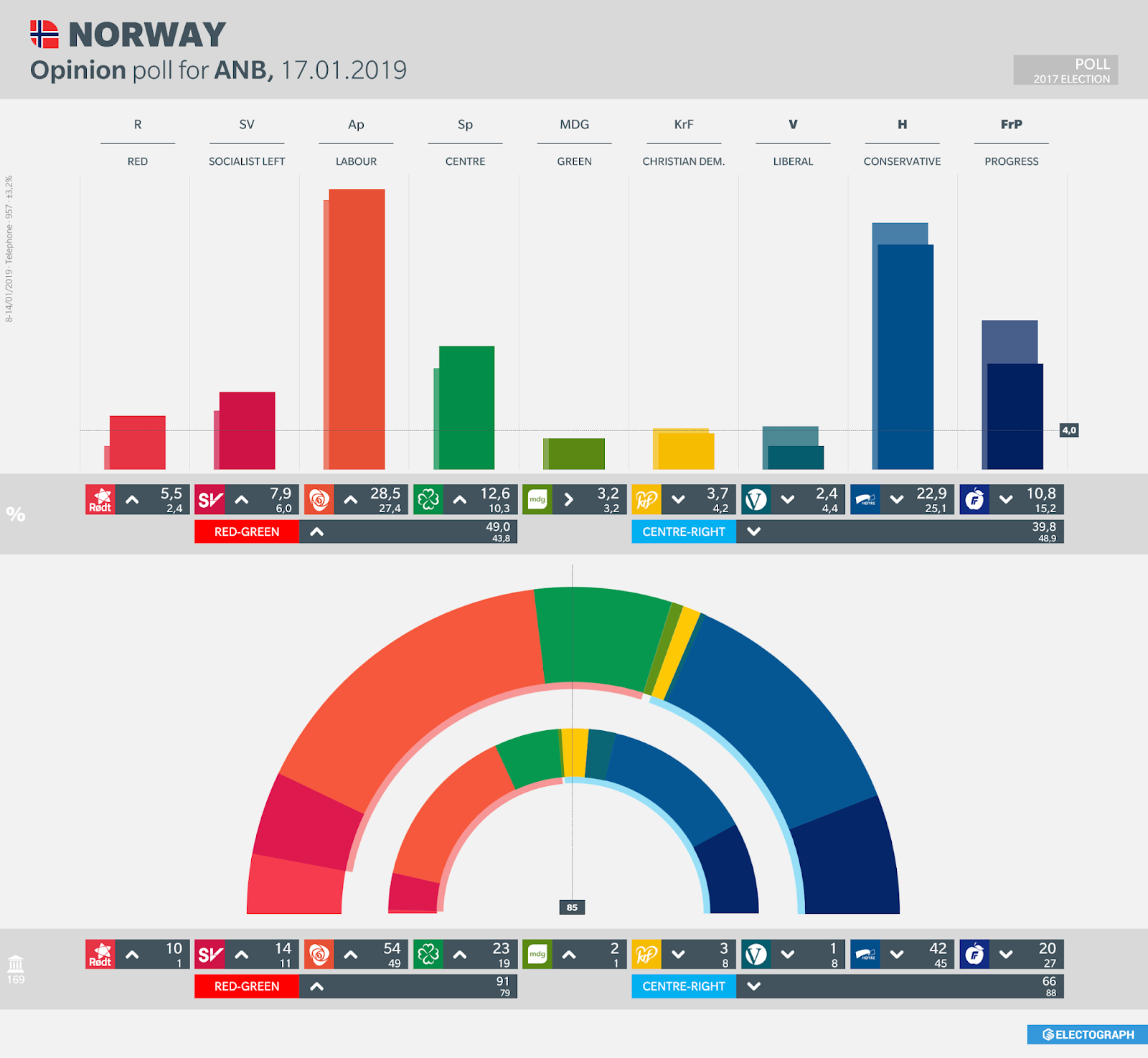 NORWAY: Opinion poll chart for ANB, 17 January 2019