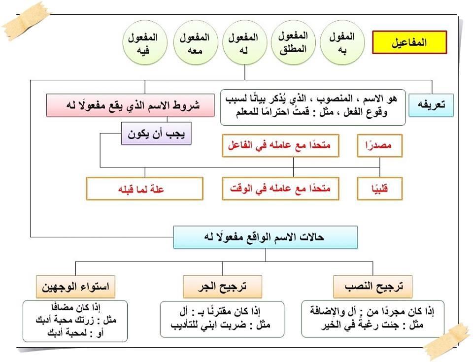 قواعد علم المنطق pdf