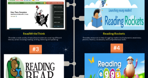 19 Educational Websites to Enhance Students Reading Skills