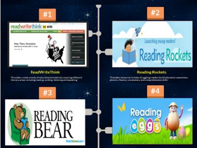 19 Educational Websites to Enhance Students Reading Skills