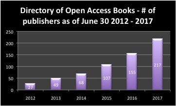 The Imaginary Journal of Poetic Economics: Dramatic Growth of Open
