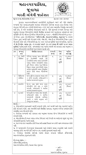 Junagadh Municipal Corporation Recruitment for Food Safety Officer,Fireman & Other Posts 2017 1