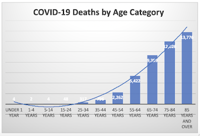 Trendline for COVID-19 Deaths by Age Category