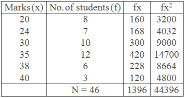 Example 2: Table for Standard Deviation