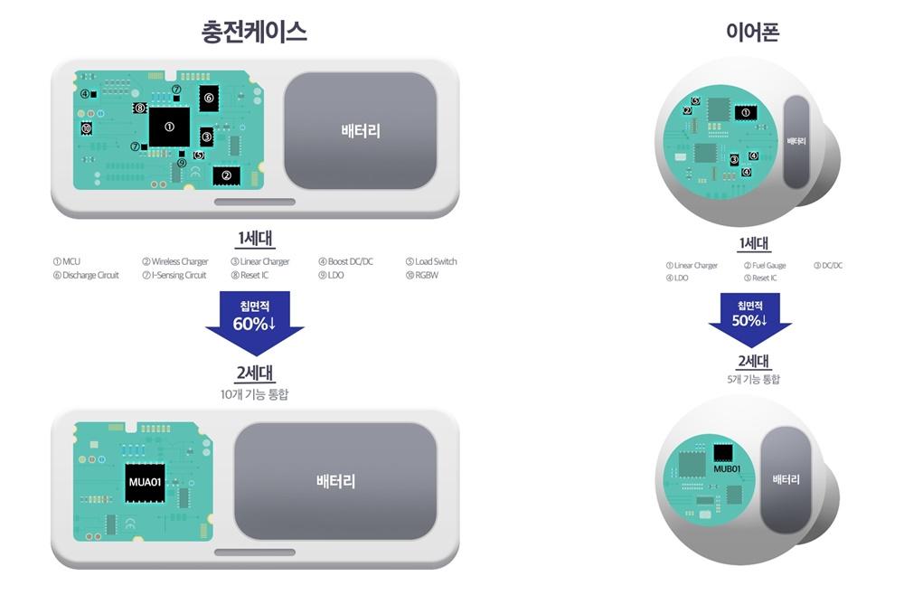 삼성전자, 무선 이어폰용 '통합 전력관리칩(PMIC)' 업계 최초 출시
