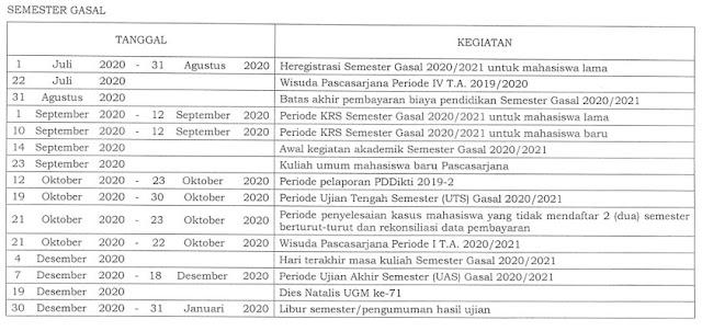 Kalender Akademik Program Pascasarjana UGM 2020/2021 SEMESTER GANJIL; tomatalikuang.com