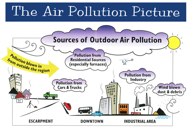 how does air pollution affect our health Pollution is the introduction of harmful contaminants into air, water or soil these contaminants can have dire effects on entire ecosystems, making life more difficult for humans, plants and.