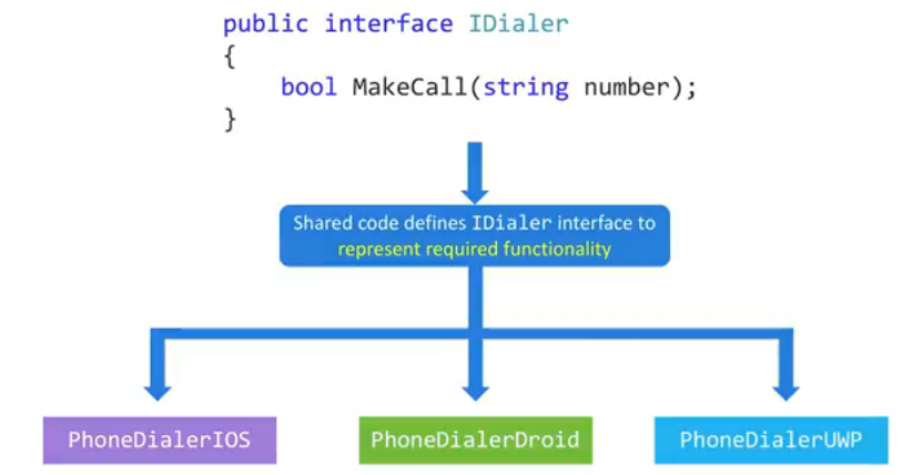Platform specific abstractions in xamarin forms technet for Xamarin architecture