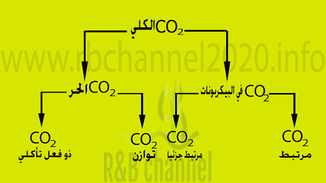 توزع CO2 في الماء وفق TILLMANS