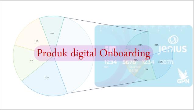 produk digital ekonomi