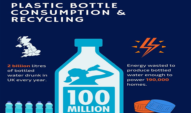 Plastic Bottle Consumption and Recycling