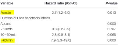 くも膜下出血後の認知障害と予測因子