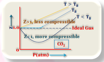 Comparison Between Ideal and Real Gases
