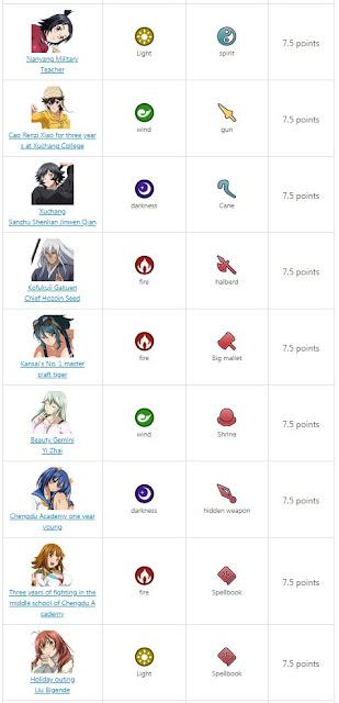 Ikkitousen: Extra Burst SR tier list