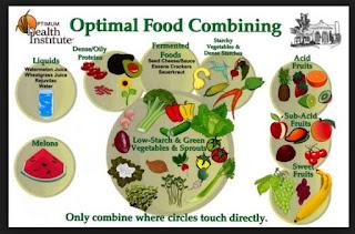 food combining selama Ramadan
