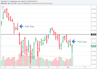 SPY reaction on Fed day