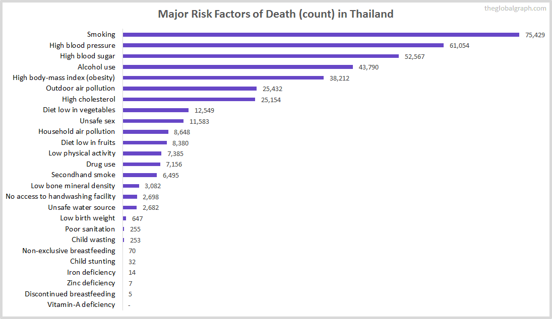 Major Cause of Deaths in Thailand (and it's count)