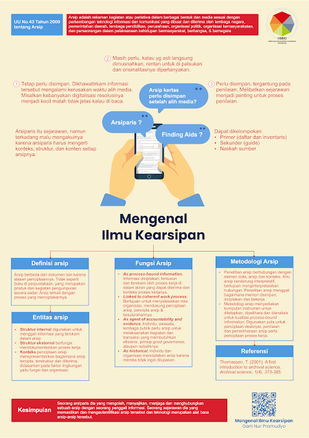 Infografis Ilmu Kearsipan