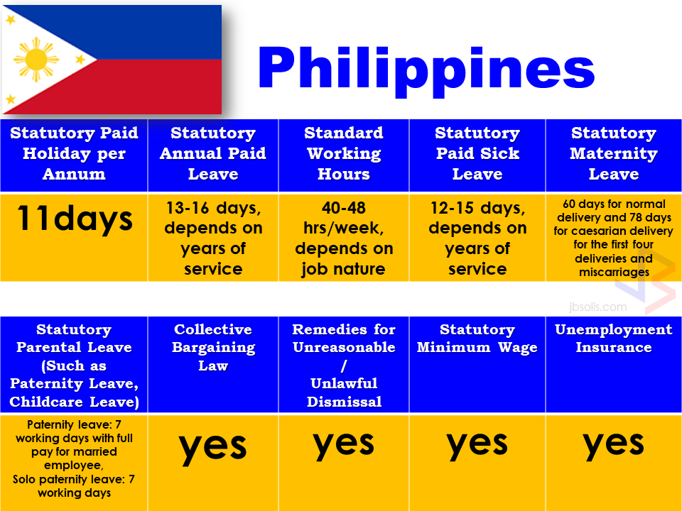 Different countries in Asia Pacific Region has different rules and regulations with regards to the employee benefits. Each rules can be exactly the same or slightly different from each of them.  Here are the comparison of employee benefits in each country in Asia Pacific:                                The comparison is based on different benefits that an employee can get such as statutory paid holiday per annum, statutory annual paid leave, standard working hours, statutory paid sick leave, maternity leave, parental leave including paternity leave, minimum wage, unemployment insurance among others.