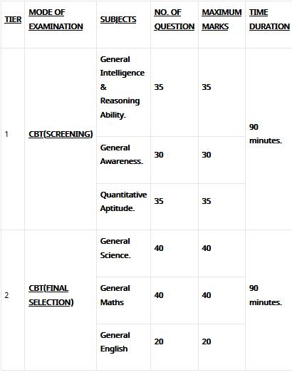 DRDO Exam Pattern