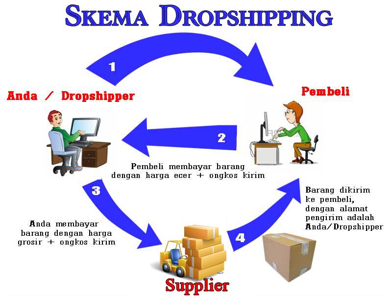 Cara Berdagang Online Tanpa Modal Dengan Dropshiping