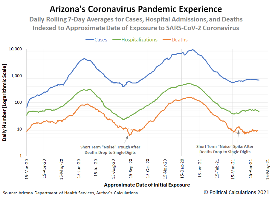 Arizona's Coronavirus Pandemic Experience, Rolling 7-Day Moving Averages of Cases, Hospital Admissions, and Deaths Indexed to Approximate Date of Initial SARS-CoV-2 Coronavirus Exposure, 15 March 2020 through 30 April 2021