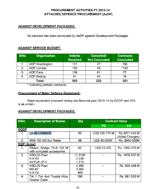 Image Attribute: Page 51, Procurement Activities FY 2013-14 AsDP / Source: Pakistan Ministry of Defence Production (MoDP)