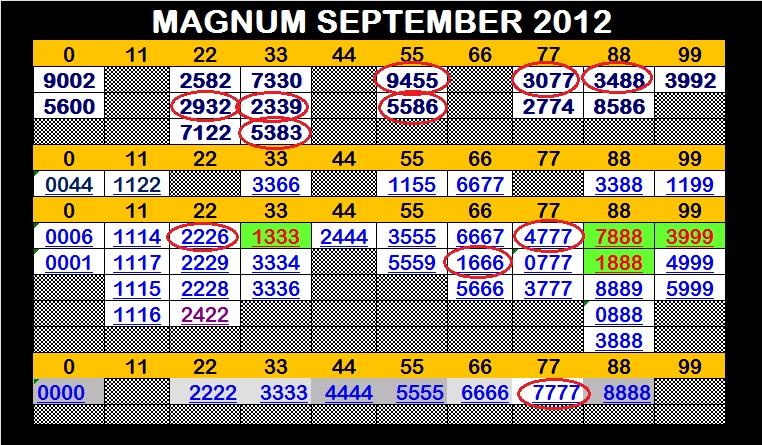FORECAST LIDASSCAN: Forecast MAGNUM 4D 12 SEPTEMBER 2012