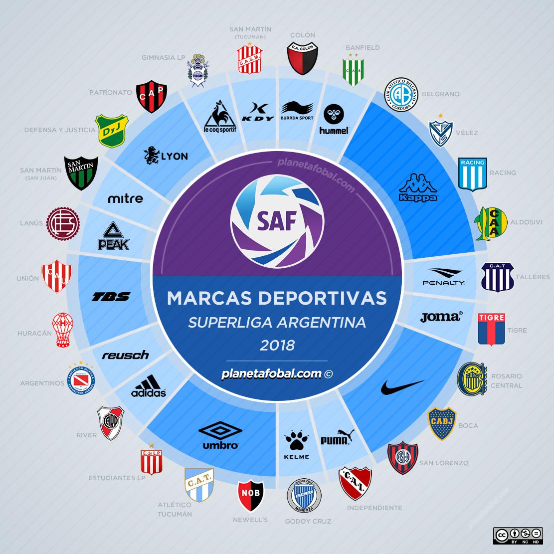 As fabricantes esportivas no Campeonato Argentino 2018 19 - Show de ... d8810755ece26
