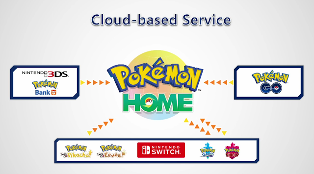Pokémon HOME cloud service connecting Bank GO Nintendo Switch