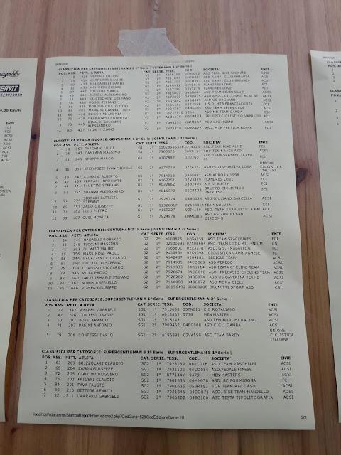 Clasificación carrera San pellegrino Terme-Dossena 2020 (1/2)