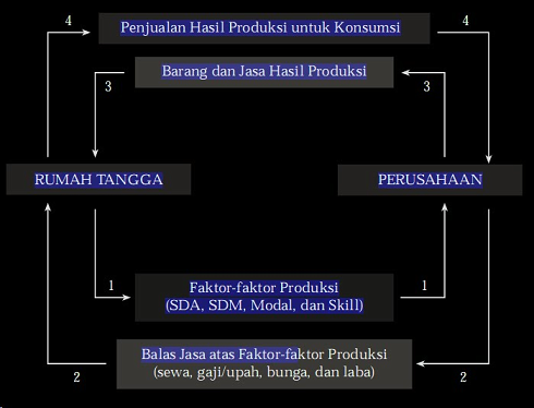 Mengenal siklus ekonomi circular flow diagram ccuart Image collections