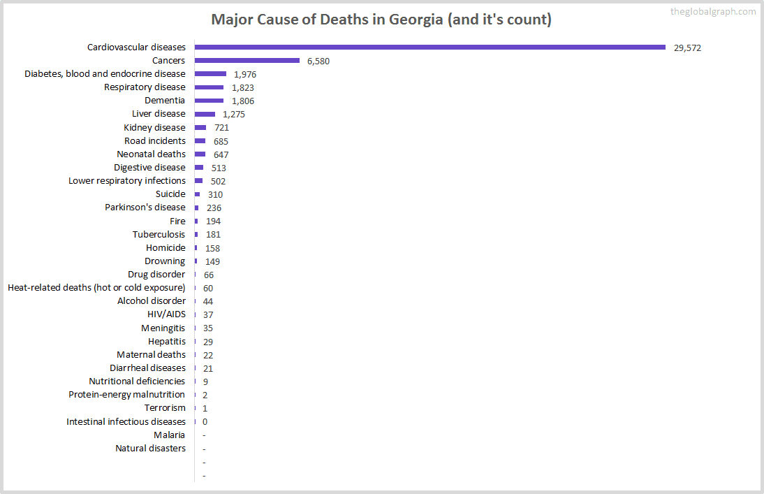 Major Cause of Deaths in Georgia (and it's count)