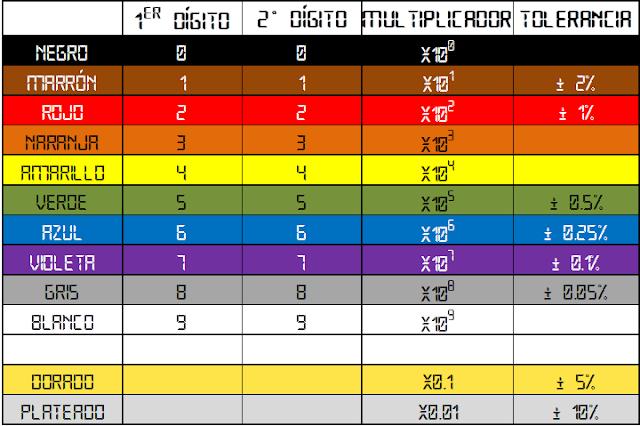 Imagen de Tabla con código de colores para resistencia de cuatro franjas