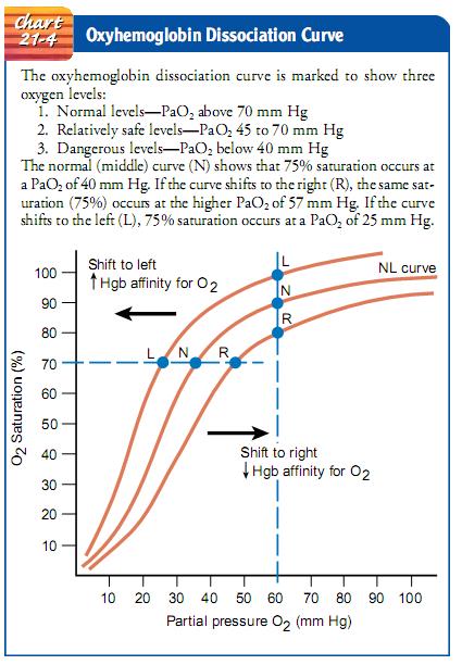 Chart 21-4 Oxyhemoglobin Dissociation Curve