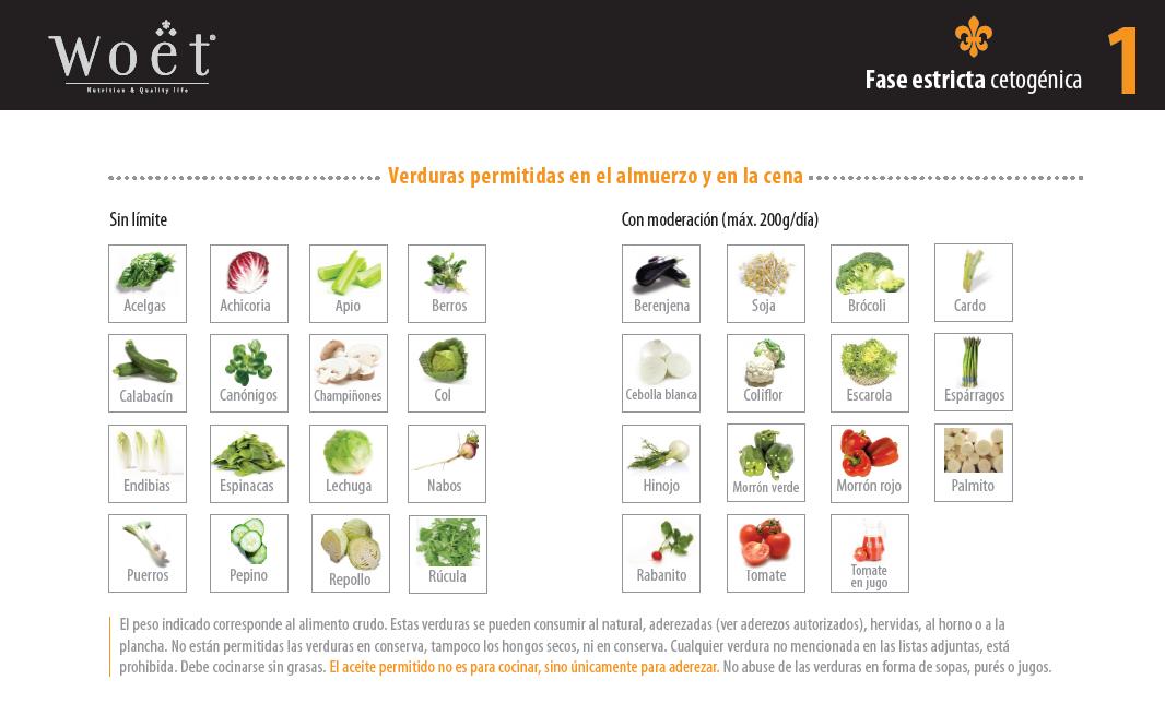 fase dos dieta cetosisgenica