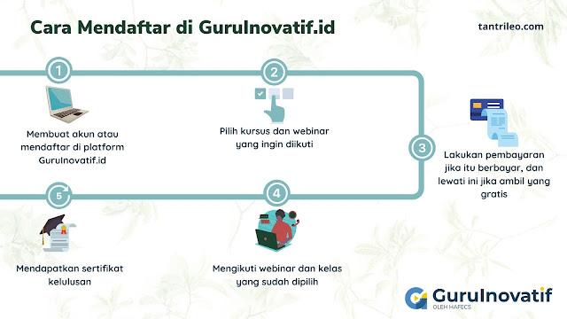 cara mendaftar guruinovatif.id