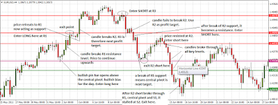Using Pivot Points in Forex Trading