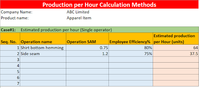 Calculate production per hour