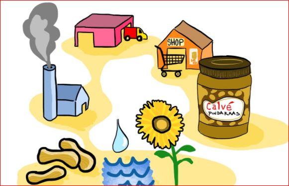 why supply chain is important-in Hindi- क्यों आपूर्ति श्रृंखला महत्वपूर्ण है