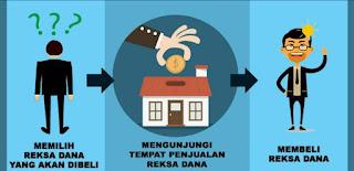 Tips Investasi Reksa Dana untuk Pemula