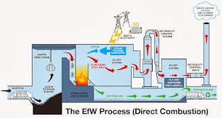 The EfW Process (Direct Combustion)