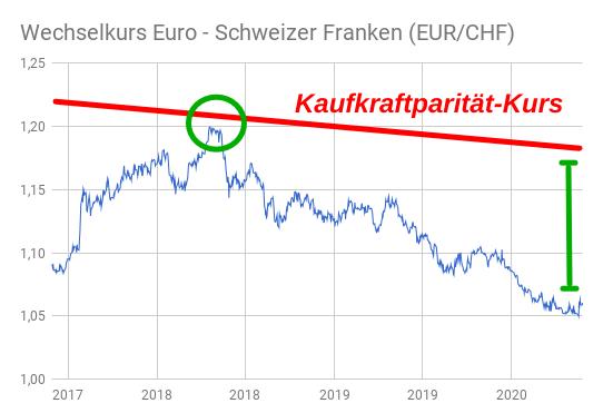Entwicklung normaler EUR/CHF-Kurs und Kaufkraftparitäts-Kurs 2017-2020