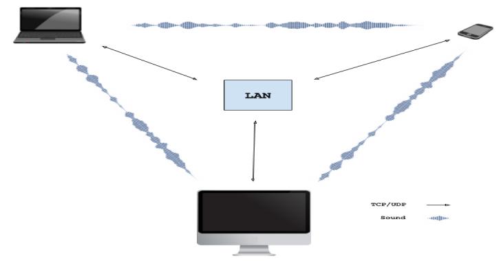 Wave-Share : Serverless, Peer-To-Peer, Local File Sharing Through Sound