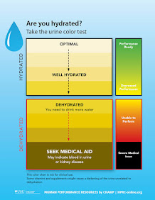 Signs od Dehydration and Overhydration